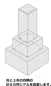 台と上台の四隅の計8カ所にゲルを設置します。